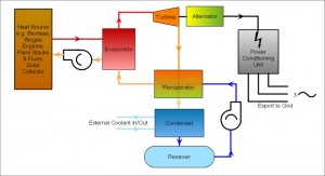 Typical ORC Installation Block Diagram